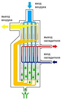 Самодельный охладитель воздуха для квартиры
